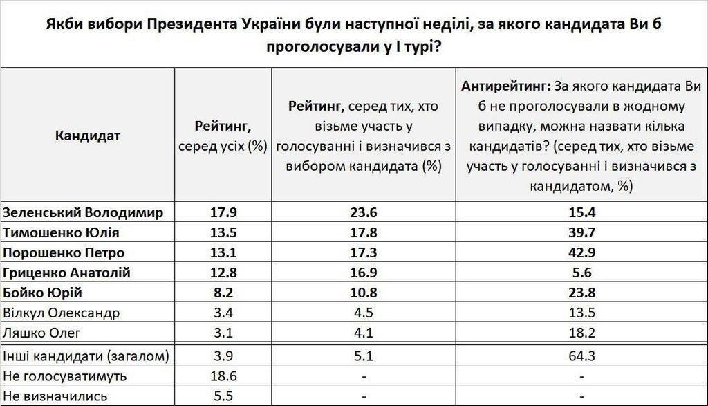 Кардинальные изменения в рейтингах президентской кампании-2019 - четвёрка лидеров А. Гриценко, В. Зеленский, Ю. Тимошенко, П. Порошенко, фото-2