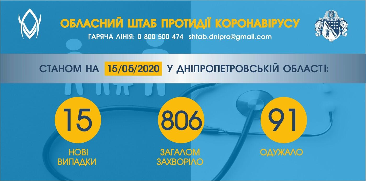 +15: на Днепропетровщине новые случаи заболевания коронавирусом за сутки, фото-1