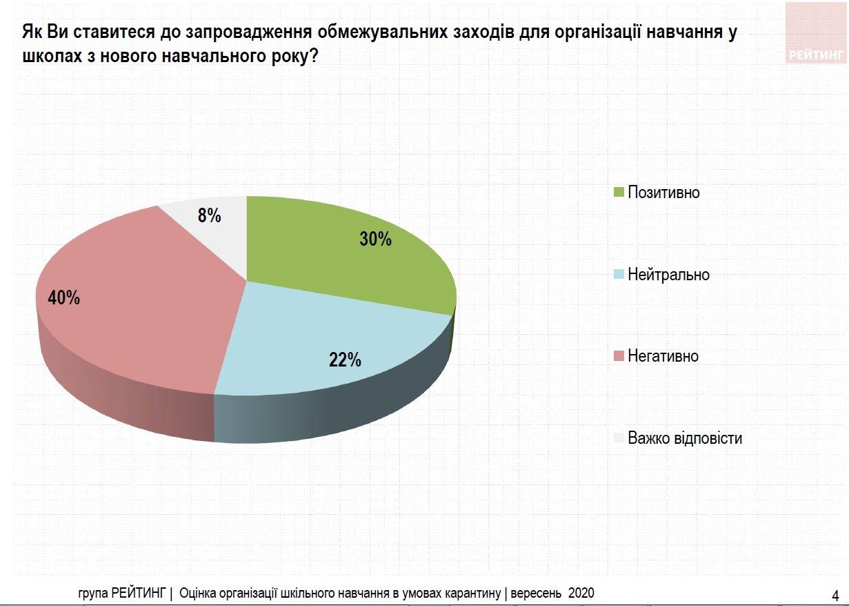 Стало известно, как много украинцев одобряет карантинные меры в школах, фото-2