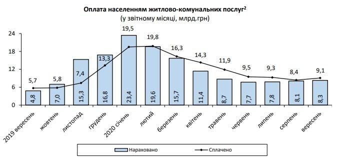 Начисления за коммуналку в Украине продолжили рост, фото-1